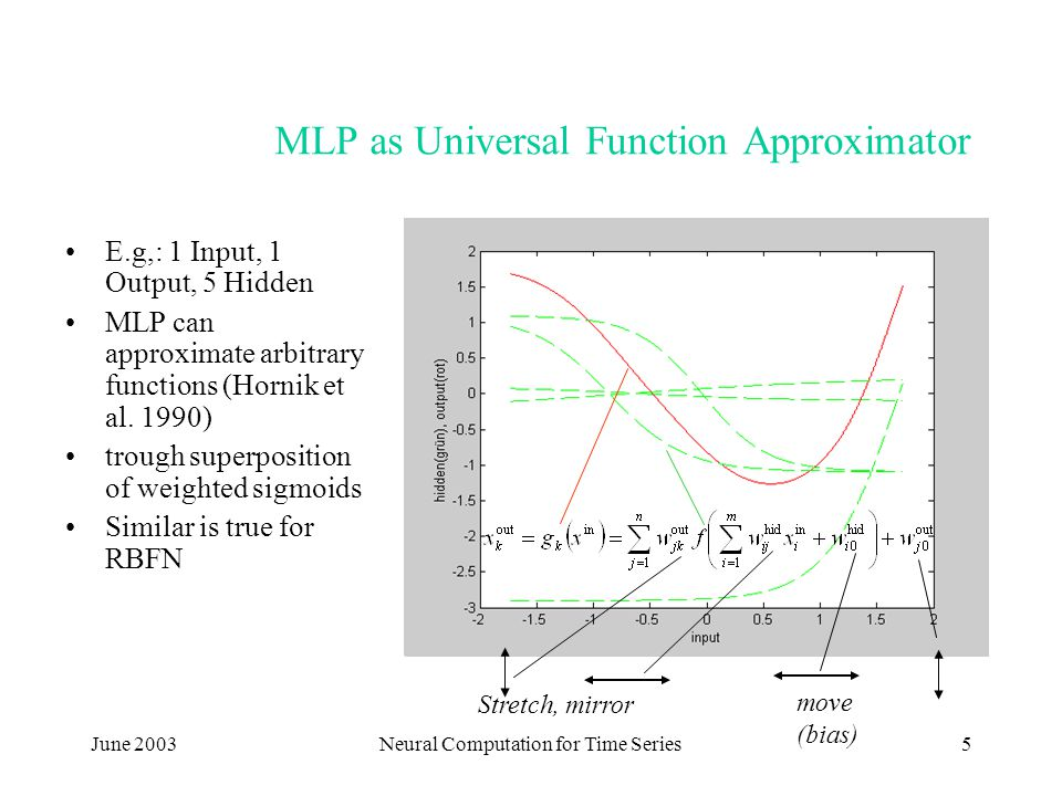 June 2003Neural Computation for Time Series5 MLP as Universal Function Approximator E.g,: 1 Input, 1 Output, 5 Hidden MLP can approximate arbitrary fu