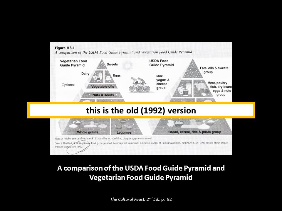 A comparison of the USDA Food Guide Pyramid and Vegetarian Food Guide Pyramid this is the old (1992) version The Cultural Feast, 2 nd Ed., p.