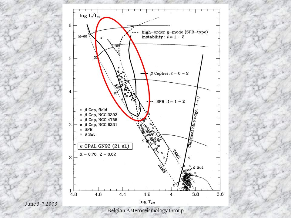 June 3-7 2003Corot Week 4 Belgian Asteroseismology Group Structure of  Cephei Stars Simple structure : no convective envelope Massive stars : M ~ 9 – 12 M  Solar metallicity : if Z < Z   too few excited modes Convective core : m c  0.20 « Middle» main sequence stars : X c  0.3,  c /   150  Parameters : M,X,Z,  ov,  c / 