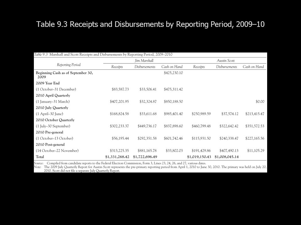Table 9.3 Receipts and Disbursements by Reporting Period, 2009–10