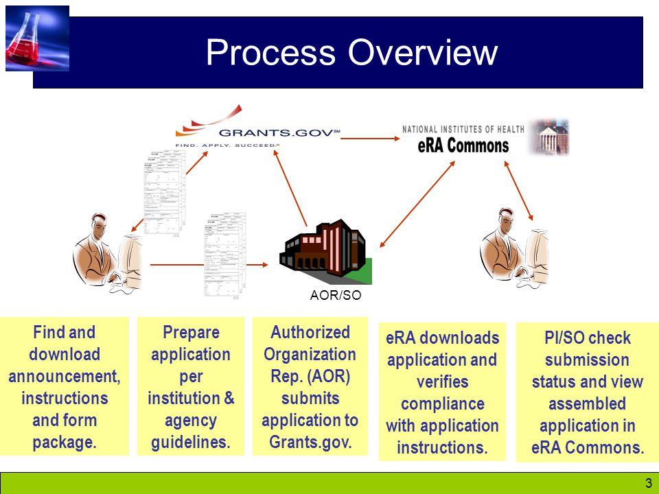 94 Web Sites eRA Commons: https://commons.era.nih.gov/commons/ https://commons.era.nih.gov/commons/ Electronic Research Administration: http://era.nih.gov/ http://era.nih.gov/ Applying Electronically: http://grants.nih.gov/grants/ElectronicReceipt/ http://grants.nih.gov/grants/ElectronicReceipt/ NIH About Grants: http://grants.nih.gov/grants/oer.htm http://grants.nih.gov/grants/oer.htm