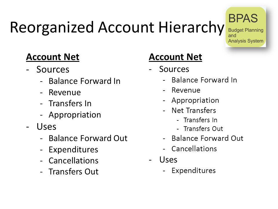 Reorganized Account Hierarchy Account Net -Sources -Balance Forward In -Revenue -Appropriation -Net Transfers -Transfers In -Transfers Out -Balance Forward Out -Cancellations -Uses -Expenditures Account Net -Sources -Balance Forward In -Revenue -Transfers In -Appropriation -Uses -Balance Forward Out -Expenditures -Cancellations -Transfers Out