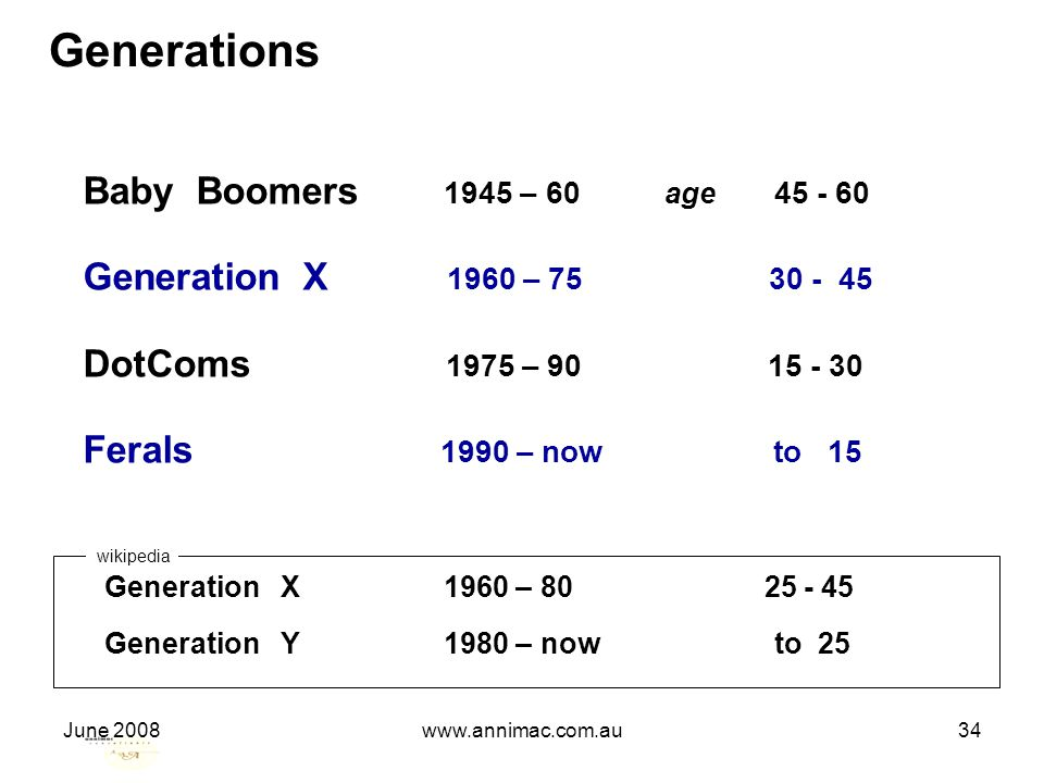 June 2008www.annimac.com.au34 Generations Baby Boomers 1945 – 60 age 45 - 60 Generation X 1960 – 75 30 - 45 DotComs 1975 – 90 15 - 30 Ferals 1990 – now to 15 Generation X 1960 – 80 25 - 45 Generation Y 1980 – now to 25 wikipedia