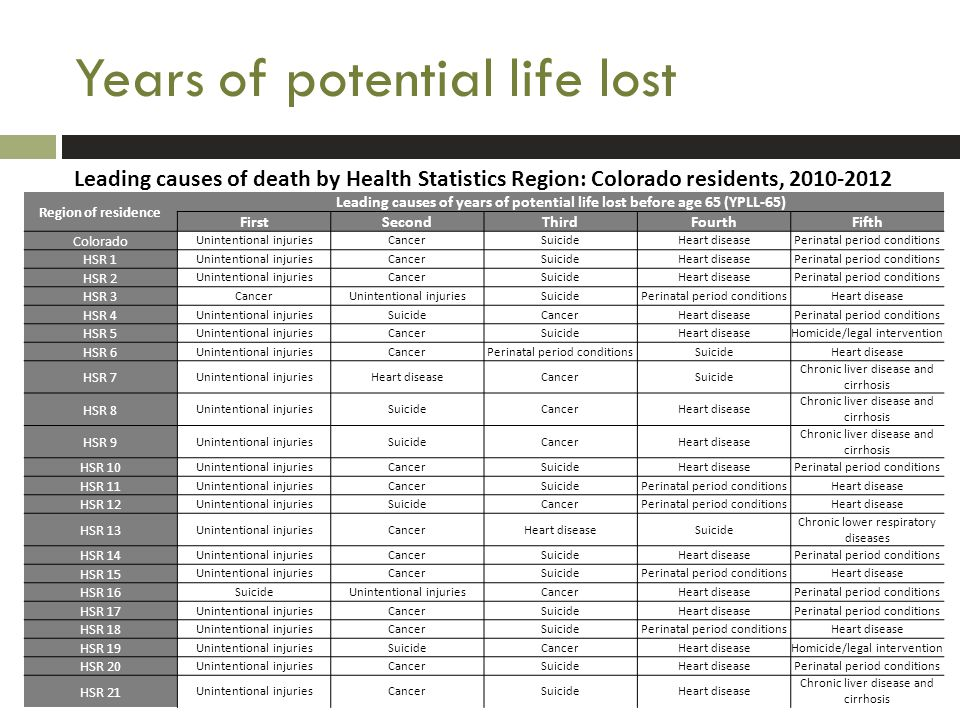 Leading causes of death by Health Statistics Region: Colorado residents, 2010-2012 Region of residence Leading causes of years of potential life lost before age 65 (YPLL-65) FirstSecondThirdFourthFifth Colorado Unintentional injuriesCancerSuicideHeart diseasePerinatal period conditions HSR 1 Unintentional injuriesCancerSuicideHeart diseasePerinatal period conditions HSR 2 Unintentional injuriesCancerSuicideHeart diseasePerinatal period conditions HSR 3 CancerUnintentional injuriesSuicidePerinatal period conditionsHeart disease HSR 4 Unintentional injuriesSuicideCancerHeart diseasePerinatal period conditions HSR 5 Unintentional injuriesCancerSuicideHeart diseaseHomicide/legal intervention HSR 6 Unintentional injuriesCancerPerinatal period conditionsSuicideHeart disease HSR 7 Unintentional injuriesHeart diseaseCancerSuicide Chronic liver disease and cirrhosis HSR 8 Unintentional injuriesSuicideCancerHeart disease Chronic liver disease and cirrhosis HSR 9 Unintentional injuriesSuicideCancerHeart disease Chronic liver disease and cirrhosis HSR 10 Unintentional injuriesCancerSuicideHeart diseasePerinatal period conditions HSR 11 Unintentional injuriesCancerSuicidePerinatal period conditionsHeart disease HSR 12 Unintentional injuriesSuicideCancerPerinatal period conditionsHeart disease HSR 13 Unintentional injuriesCancerHeart diseaseSuicide Chronic lower respiratory diseases HSR 14 Unintentional injuriesCancerSuicideHeart diseasePerinatal period conditions HSR 15 Unintentional injuriesCancerSuicidePerinatal period conditionsHeart disease HSR 16 SuicideUnintentional injuriesCancerHeart diseasePerinatal period conditions HSR 17 Unintentional injuriesCancerSuicideHeart diseasePerinatal period conditions HSR 18 Unintentional injuriesCancerSuicidePerinatal period conditionsHeart disease HSR 19 Unintentional injuriesSuicideCancerHeart diseaseHomicide/legal intervention HSR 20 Unintentional injuriesCancerSuicideHeart diseasePerinatal period conditions HSR 21 Unintentional injuriesCancerSuicideHeart disease Chronic liver disease and cirrhosis