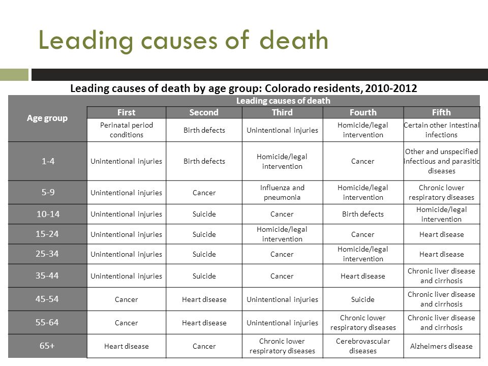Leading causes of death by age group: Colorado residents, 2010-2012 Age group Leading causes of death FirstSecondThirdFourthFifth Perinatal period conditions Birth defectsUnintentional injuries Homicide/legal intervention Certain other intestinal infections 1-4 Unintentional injuriesBirth defects Homicide/legal intervention Cancer Other and unspecified infectious and parasitic diseases 5-9 Unintentional injuriesCancer Influenza and pneumonia Homicide/legal intervention Chronic lower respiratory diseases 10-14 Unintentional injuriesSuicideCancerBirth defects Homicide/legal intervention 15-24 Unintentional injuriesSuicide Homicide/legal intervention CancerHeart disease 25-34 Unintentional injuriesSuicideCancer Homicide/legal intervention Heart disease 35-44 Unintentional injuriesSuicideCancerHeart disease Chronic liver disease and cirrhosis 45-54 CancerHeart diseaseUnintentional injuriesSuicide Chronic liver disease and cirrhosis 55-64 CancerHeart diseaseUnintentional injuries Chronic lower respiratory diseases Chronic liver disease and cirrhosis 65+ Heart diseaseCancer Chronic lower respiratory diseases Cerebrovascular diseases Alzheimers disease
