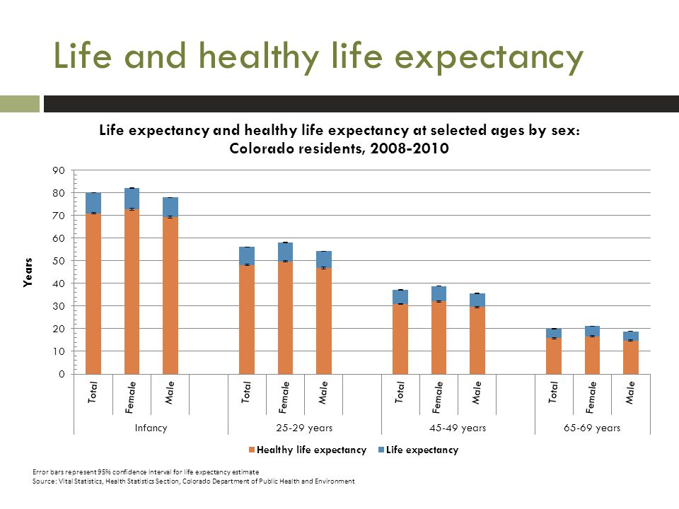 Life and healthy life expectancy