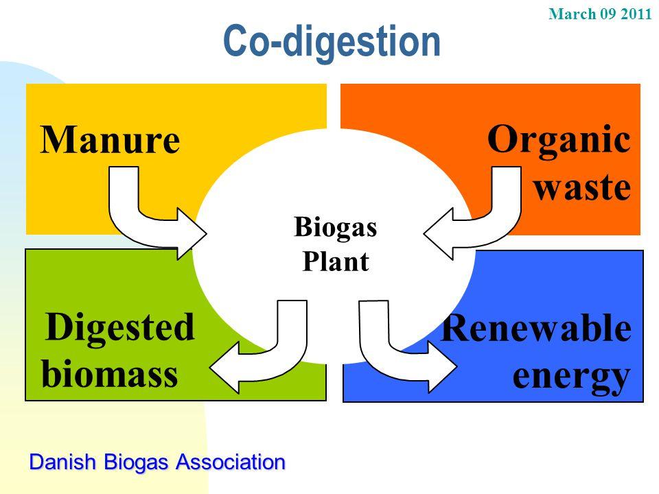 March 09 2011 Danish Biogas Association Co-digestion Renewable energy Digested biomass Manure Organic waste Biogas Plant