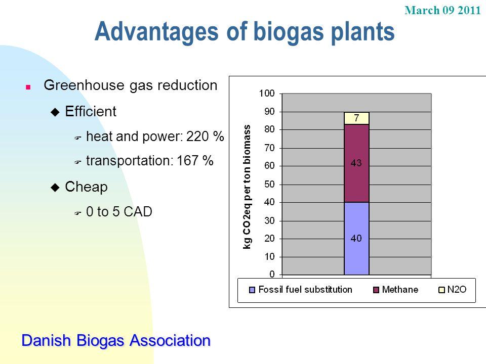 March 09 2011 Danish Biogas Association Advantages of biogas plants n Greenhouse gas reduction u Efficient F heat and power: 220 % F transportation: 1