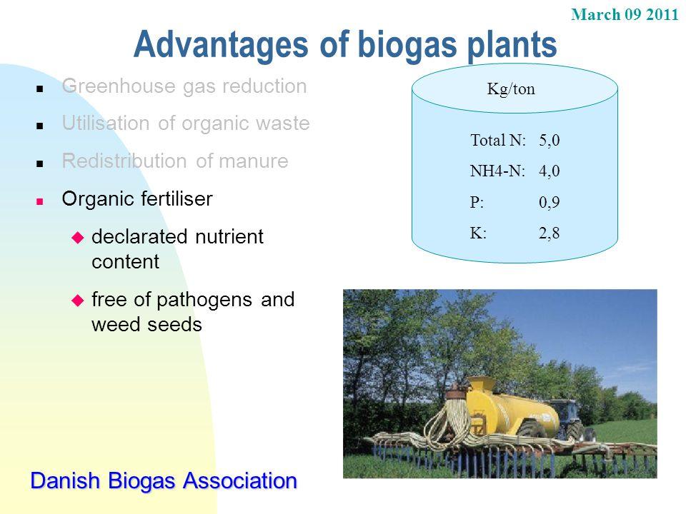 March 09 2011 Danish Biogas Association Advantages of biogas plants n Greenhouse gas reduction n Utilisation of organic waste n Redistribution of manu