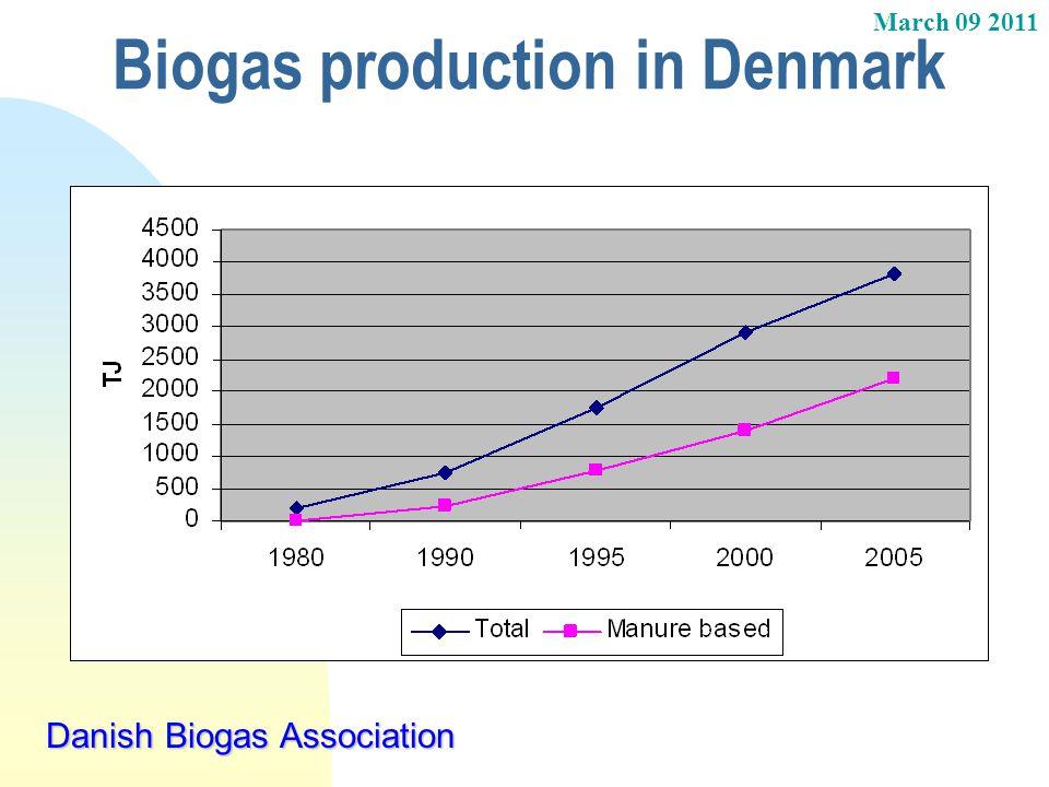 March 09 2011 Danish Biogas Association Biogas production in Denmark