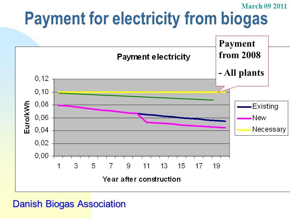 March 09 2011 Danish Biogas Association Payment for electricity from biogas Payment from 2008 - All plants