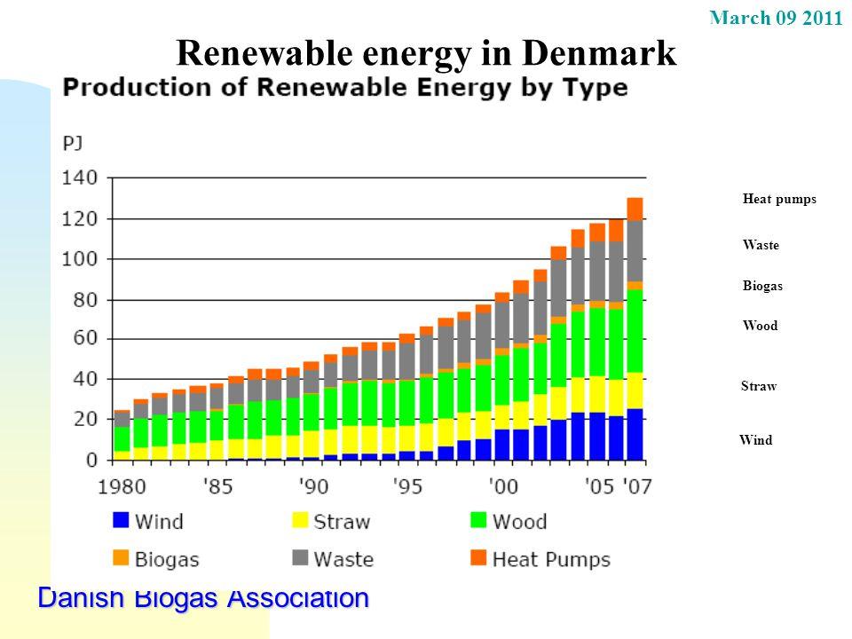 March 09 2011 Danish Biogas Association Renewable energy in Denmark Wind Heat pumps Waste Wood Straw Biogas