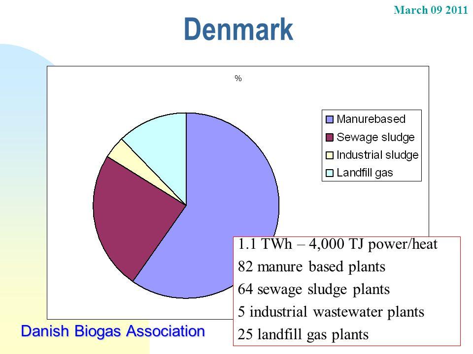 March 09 2011 Danish Biogas Association Denmark 1.1 TWh – 4,000 TJ power/heat 82 manure based plants 64 sewage sludge plants 5 industrial wastewater p