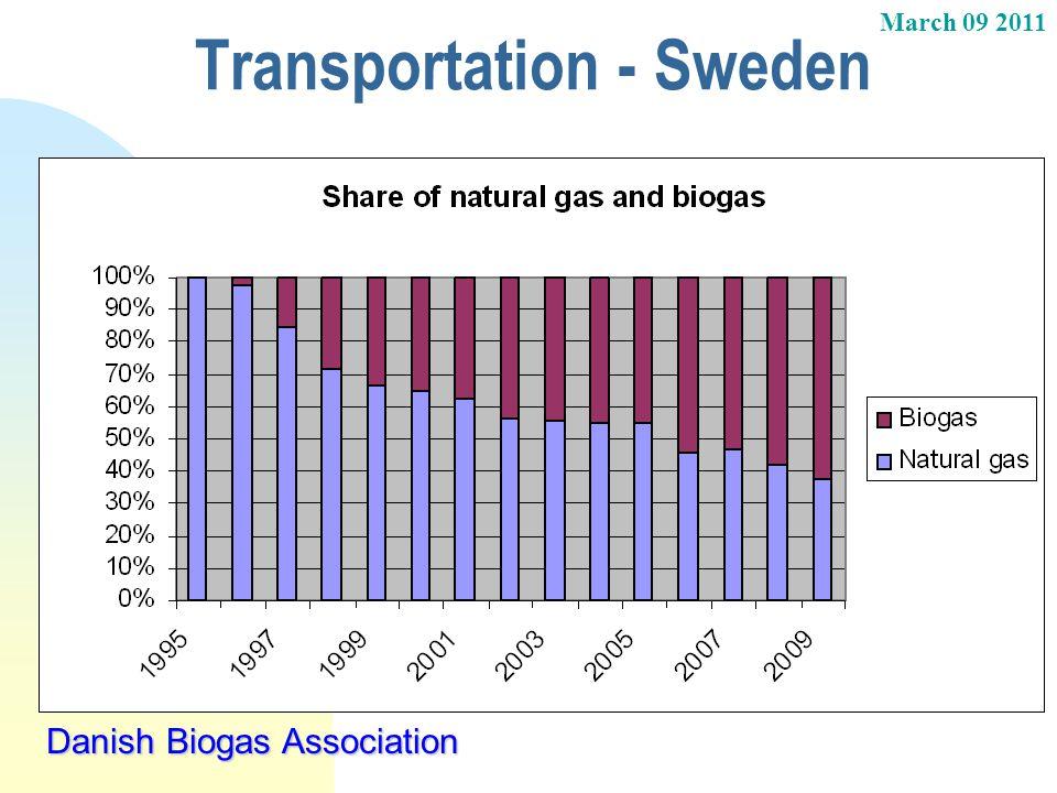March 09 2011 Danish Biogas Association Transportation - Sweden