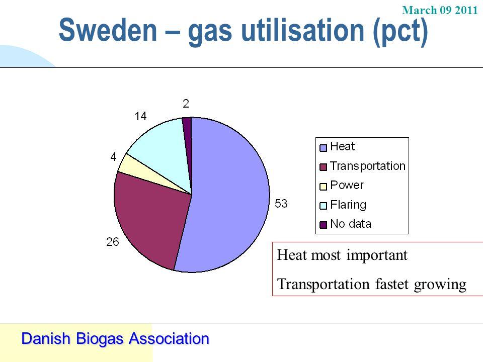 March 09 2011 Danish Biogas Association Sweden – gas utilisation (pct) Heat most important Transportation fastet growing
