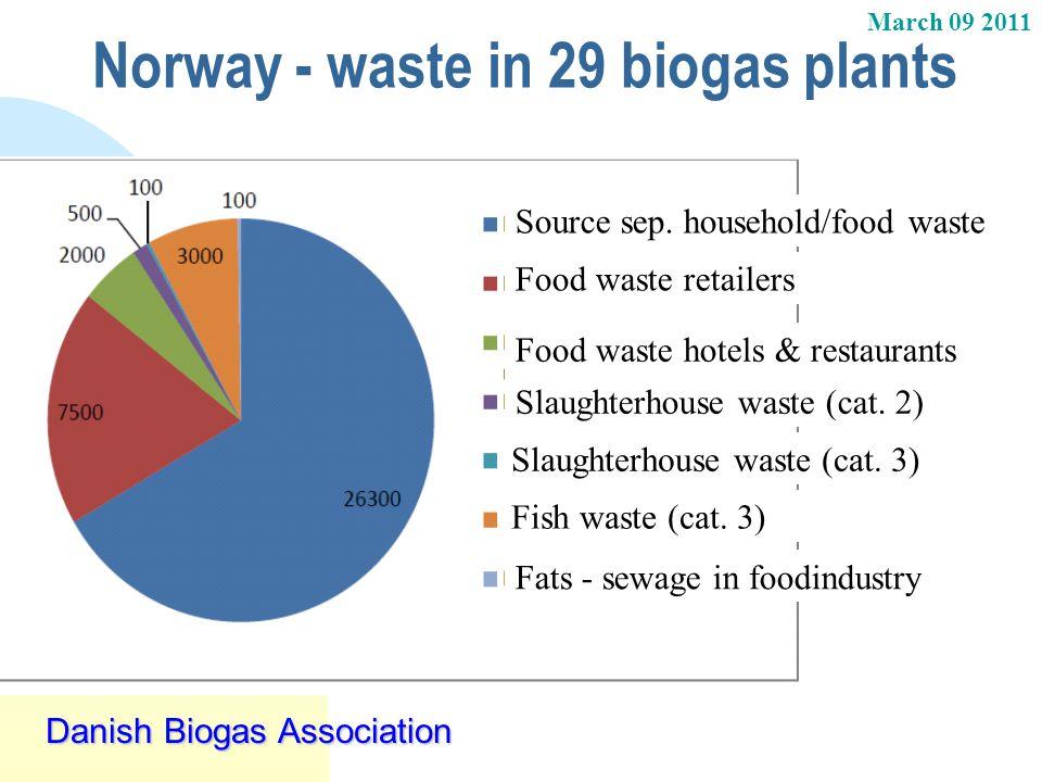 March 09 2011 Danish Biogas Association Norway - waste in 29 biogas plants Source sep. household/food waste Food waste retailers Food waste hotels & r