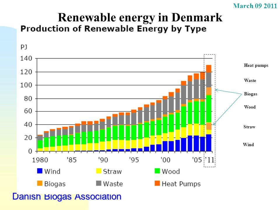 March 09 2011 Danish Biogas Association Renewable energy in Denmark Wind Heat pumps Waste Wood Straw Biogas '11