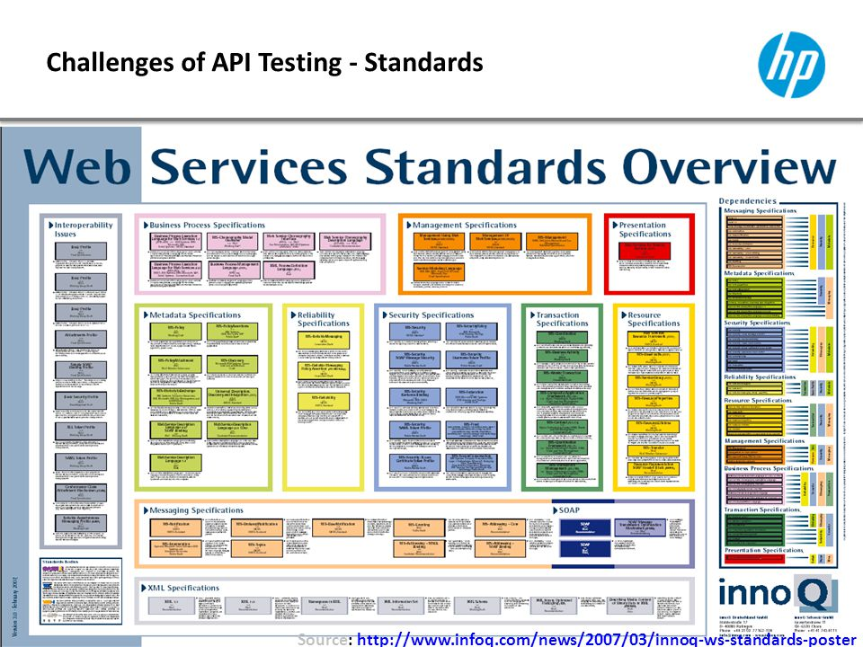 TestIstanbul Conferences 2013 Challenges of API Testing - Standards Source: http://www.infoq.com/news/2007/03/innoq-ws-standards-posterhttp://www.infoq.com/news/2007/03/innoq-ws-standards-poster