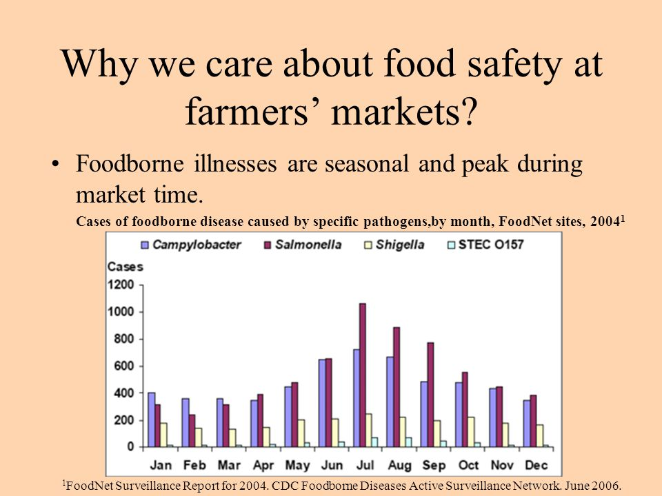 Why we care about food safety at farmers' markets.
