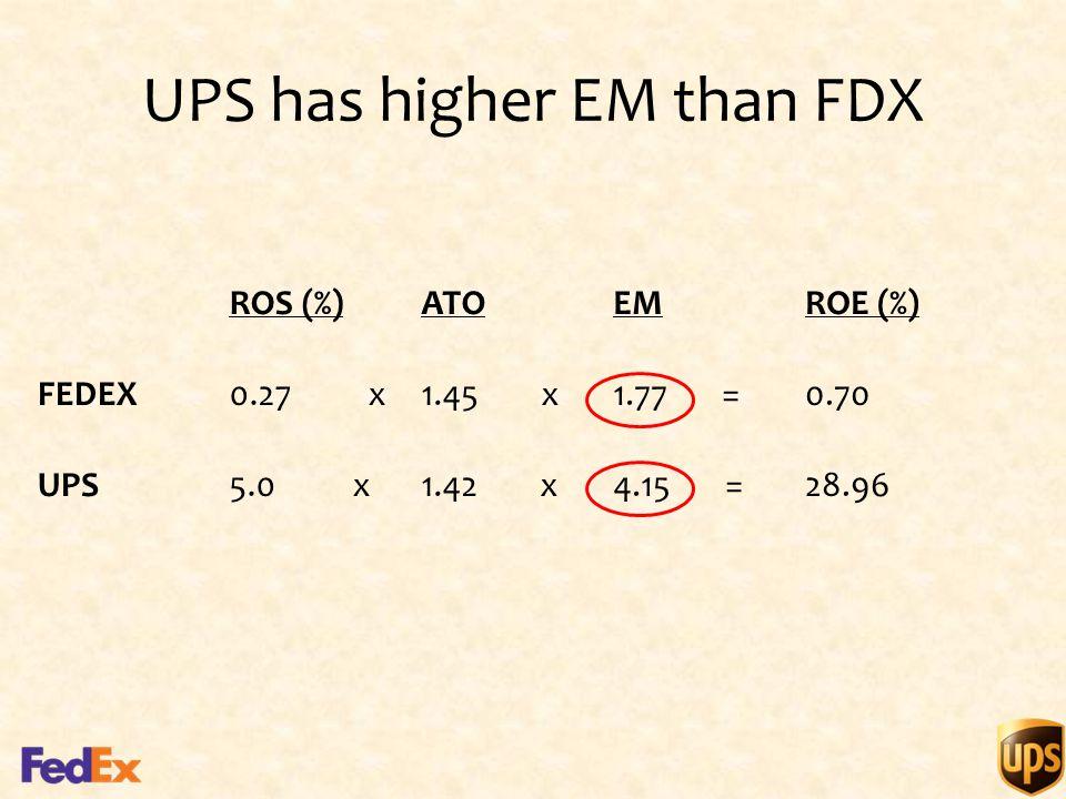 UPS has higher EM than FDX ROS (%)ATOEMROE (%) FEDEX0.27 x1.45 x1.77 =0.70 UPS5.0 x1.42 x4.15 =28.96