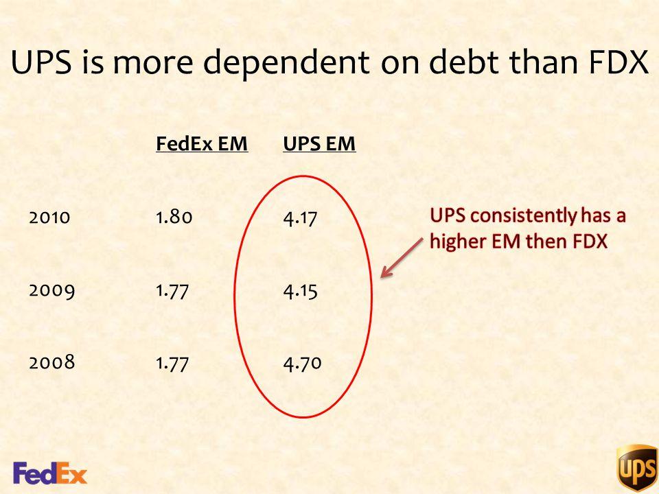 UPS is more dependent on debt than FDX FedEx EMUPS EM 20101.804.17 20091.774.15 20081.774.70