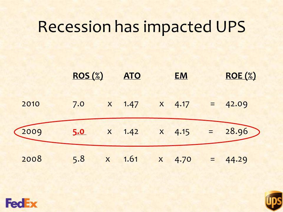 Recession has impacted UPS ROS (%)ATOEMROE (%) 20107.0 x1.47 x4.17 =42.09 20095.0 x1.42 x4.15 =28.96 20085.8 x1.61 x4.70 =44.29