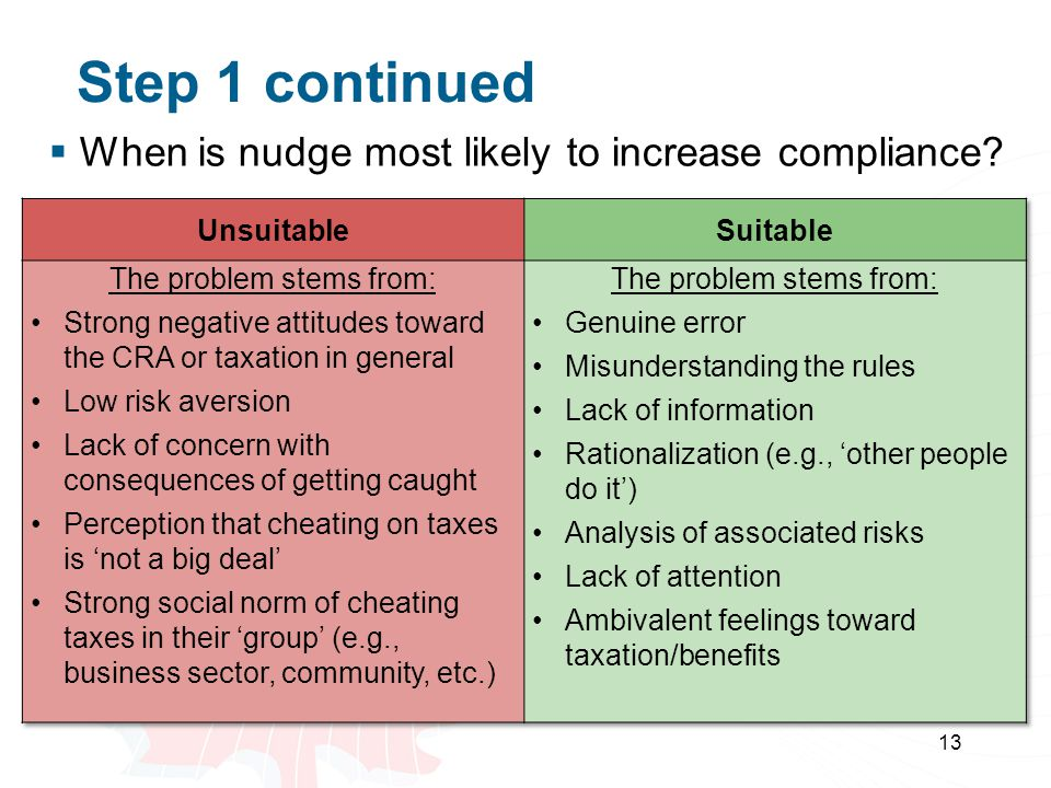  When is nudge most likely to increase compliance? 13 Step 1 continued