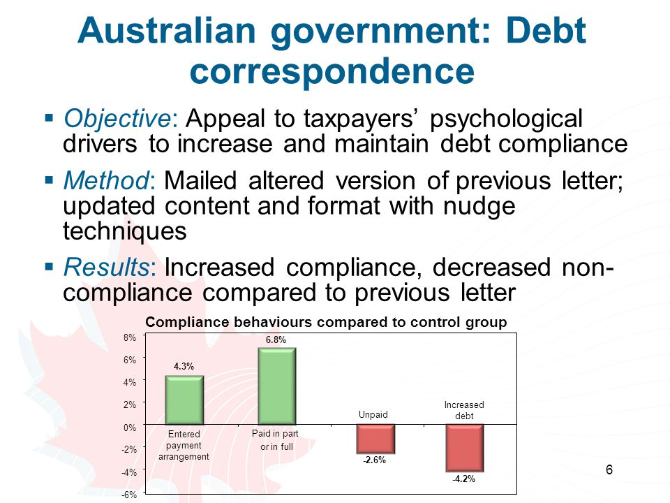 Australian government: Debt correspondence  Objective: Appeal to taxpayers' psychological drivers to increase and maintain debt compliance  Method: Mailed altered version of previous letter; updated content and format with nudge techniques  Results: Increased compliance, decreased non- compliance compared to previous letter 6 4.3% 6.8% -2.6% -4.2% -6% -4% -2% 0% 2% 4% 6% 8% Entered payment arrangement Paid in part or in full Unpaid Increased debt Compliance behaviours compared to control group