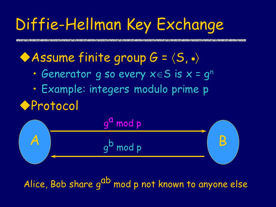 Diffie-Hellman Key Exchange uAssume finite group G =  S,   Generator g so every x  S is x = g n Example: integers modulo prime p uProtocol g a mod p g b mod p A B Alice, Bob share g ab mod p not known to anyone else
