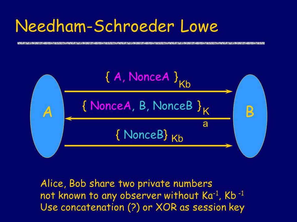 Needham-Schroeder Lowe { A, NonceA } { NonceA, B, NonceB } { NonceB} Ka Kb AB Authentication.