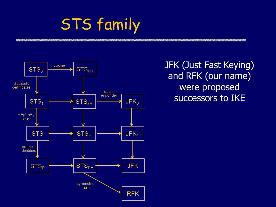 STS family m=g x, n=g y k=g xy STS 0H STS a STS aH STS H STS 0 STS PH JFK 1 distribute certificates cookie open responder JFK 0 symmetric hash JFK protect identities RFK STS P JFK (Just Fast Keying) and RFK (our name) were proposed successors to IKE