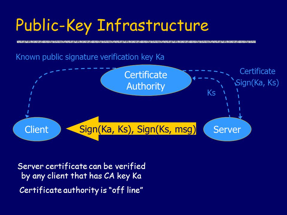 Public-Key Infrastructure Certificate Authority ClientServer Known public signature verification key Ka Sign(Ka, Ks), Sign(Ks, msg) Certificate Sign(Ka, Ks) Ks Server certificate can be verified by any client that has CA key Ka Certificate authority is off line