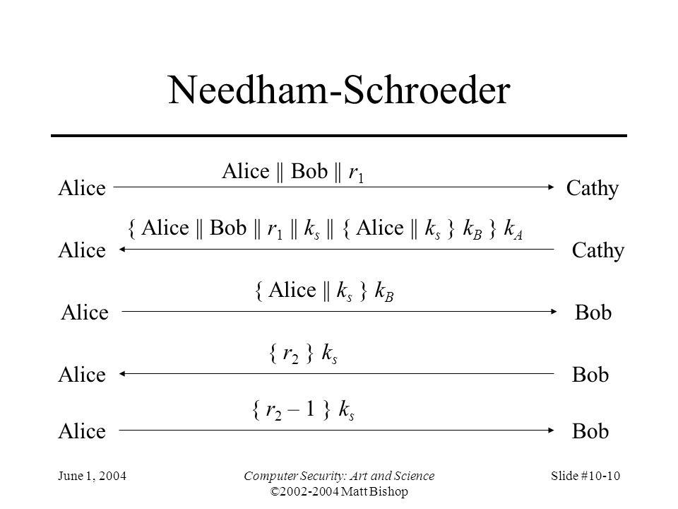June 1, 2004Computer Security: Art and Science ©2002-2004 Matt Bishop Slide #10-10 Needham-Schroeder AliceCathy Alice || Bob || r 1 AliceCathy { Alice
