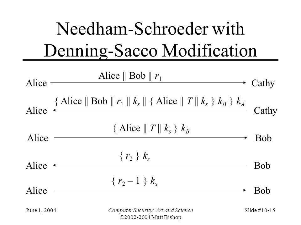 June 1, 2004Computer Security: Art and Science ©2002-2004 Matt Bishop Slide #10-15 Needham-Schroeder with Denning-Sacco Modification AliceCathy Alice