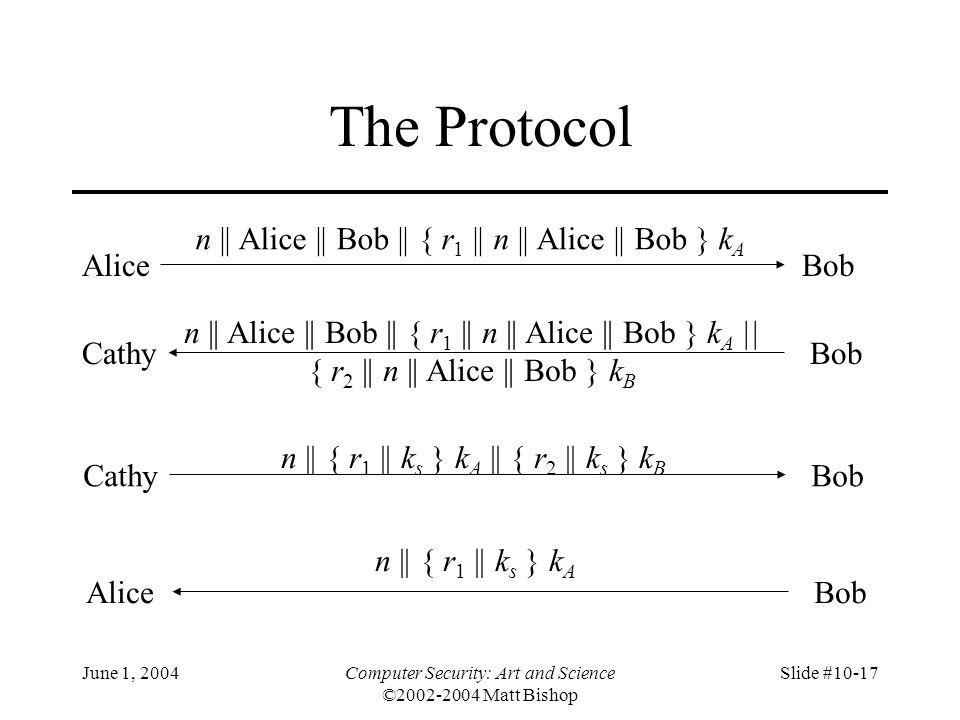 June 1, 2004Computer Security: Art and Science ©2002-2004 Matt Bishop Slide #10-17 The Protocol AliceBob n || Alice || Bob || { r 1 || n || Alice || B