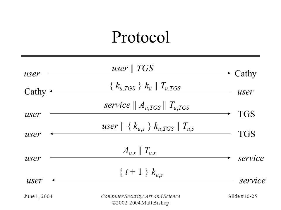 June 1, 2004Computer Security: Art and Science ©2002-2004 Matt Bishop Slide #10-25 Protocol userCathy user || TGS Cathyuser { k u,TGS } k u || T u,TGS