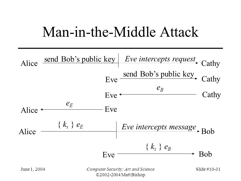 June 1, 2004Computer Security: Art and Science ©2002-2004 Matt Bishop Slide #10-31 Man-in-the-Middle Attack AliceCathy send Bob's public key Eve Cathy