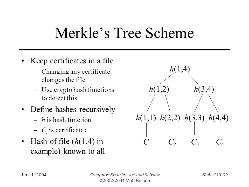 June 1, 2004Computer Security: Art and Science ©2002-2004 Matt Bishop Slide #10-39 Merkle's Tree Scheme Keep certificates in a file –Changing any cert