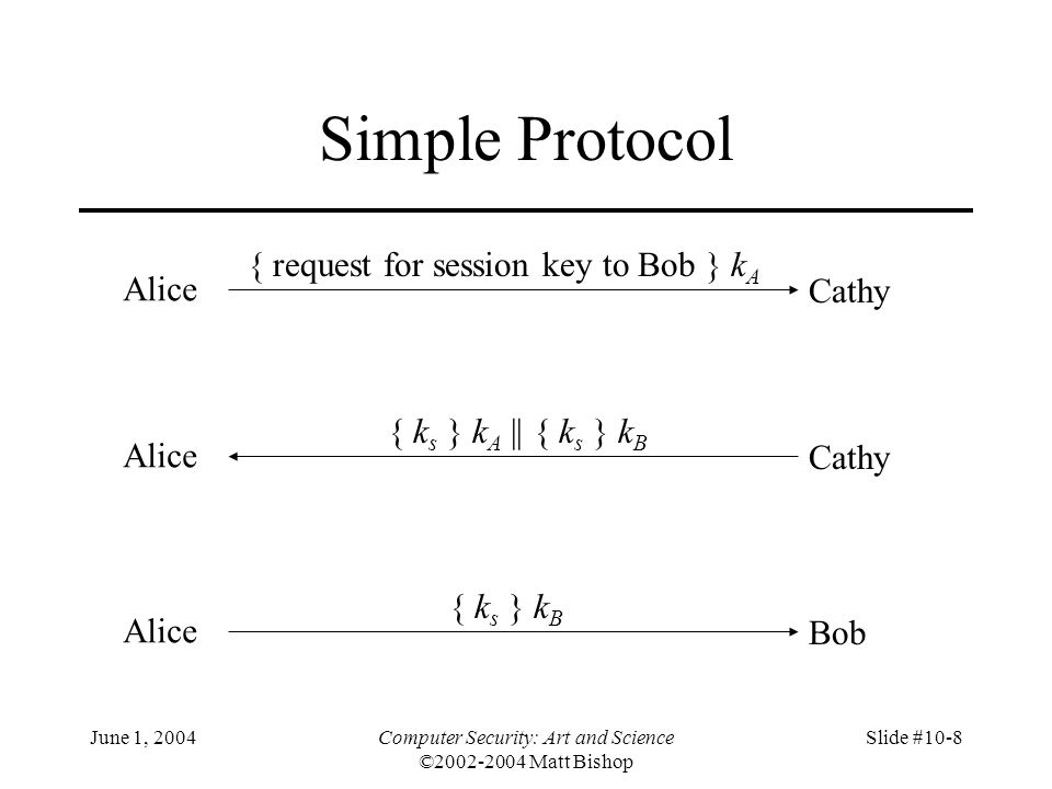 June 1, 2004Computer Security: Art and Science ©2002-2004 Matt Bishop Slide #10-29 Problem and Solution Vulnerable to forgery or replay –Because e B known to anyone, Bob has no assurance that Alice sent message Simple fix uses Alice's private key –k s is desired session key Alice Bob { { k s } d A } e B