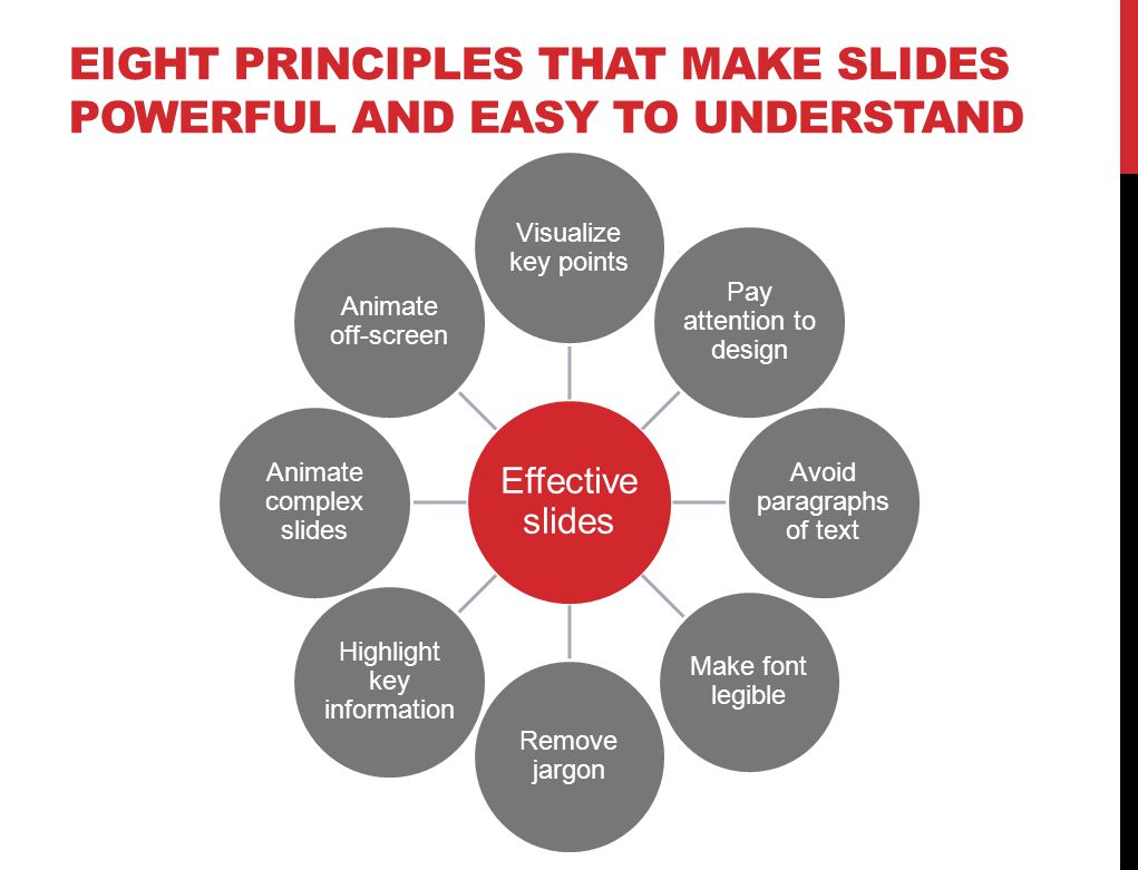 EIGHT PRINCIPLES THAT MAKE SLIDES POWERFUL AND EASY TO UNDERSTAND Effective slides Visualize key points Pay attention to design Avoid paragraphs of text Make font legible Remove jargon Highlight key information Animate complex slides Animate off-screen
