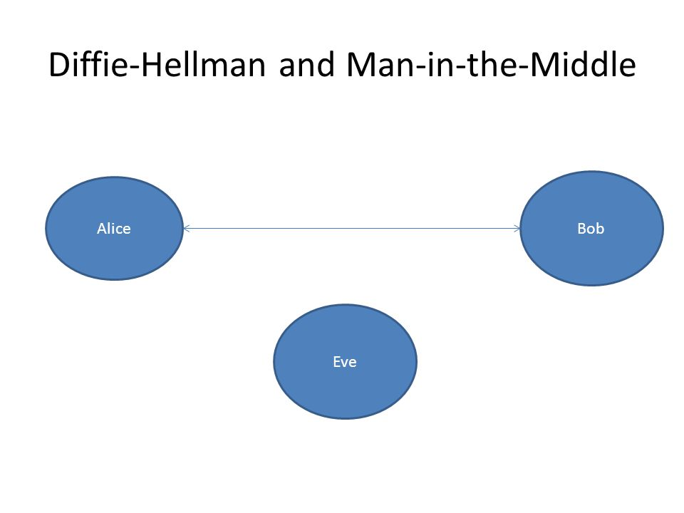 Diffie-Hellman and Man-in-the-Middle Alice Bob Eve