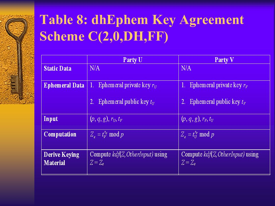 Table 8: dhEphem Key Agreement Scheme C(2,0,DH,FF)