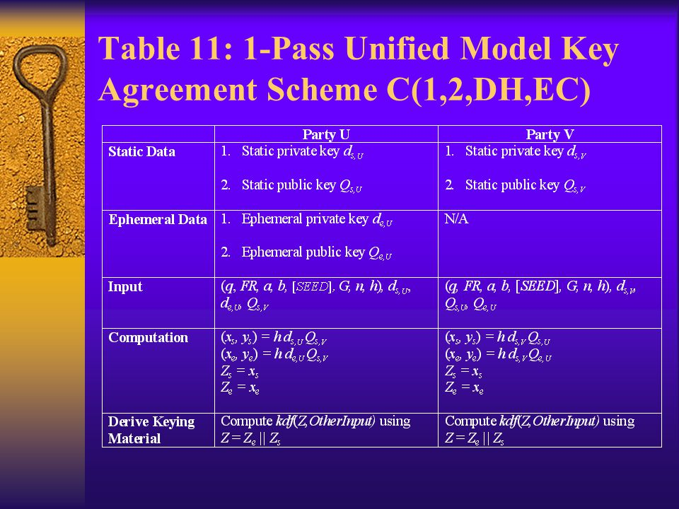 Table 11: 1-Pass Unified Model Key Agreement Scheme C(1,2,DH,EC)