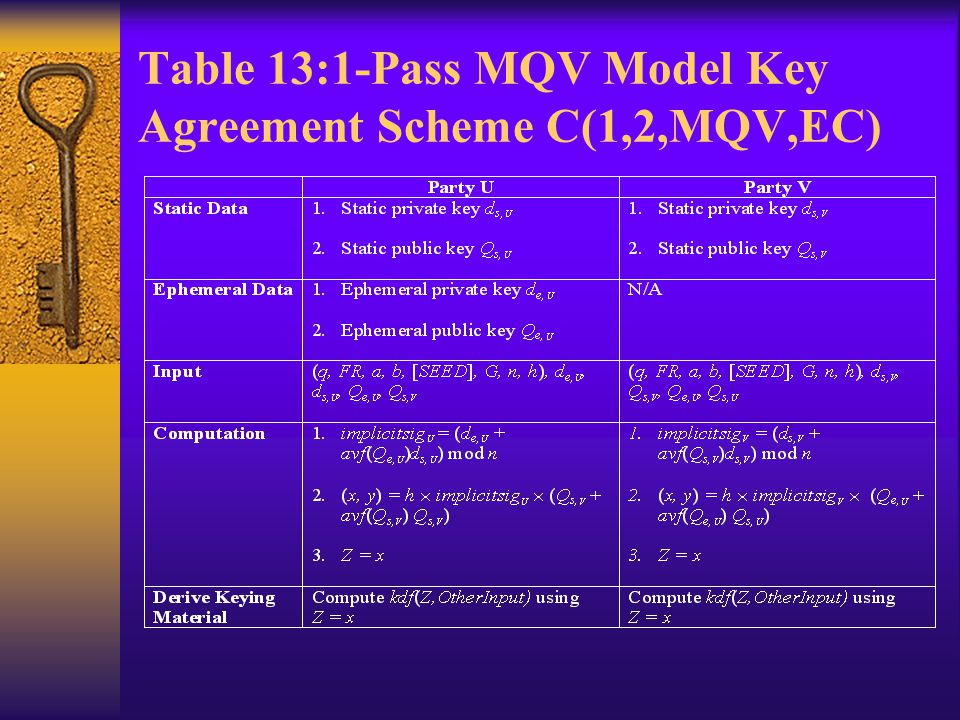 Table 13:1-Pass MQV Model Key Agreement Scheme C(1,2,MQV,EC)