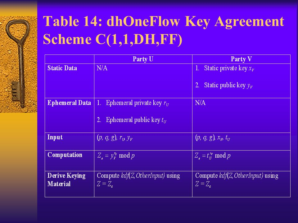 Table 14: dhOneFlow Key Agreement Scheme C(1,1,DH,FF)