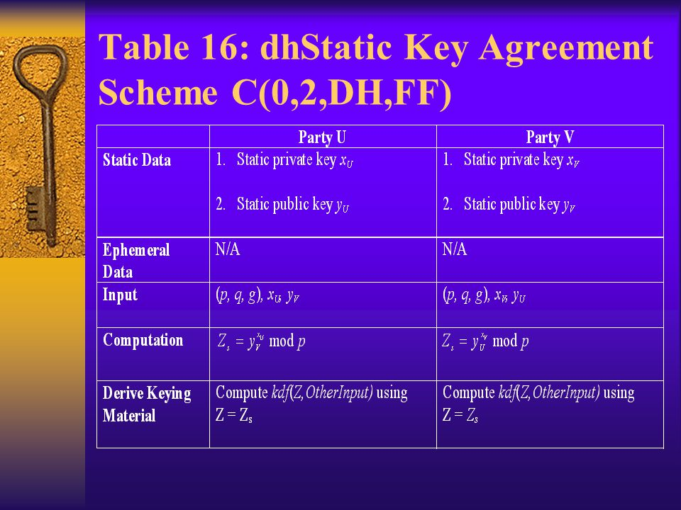 Table 16: dhStatic Key Agreement Scheme C(0,2,DH,FF)
