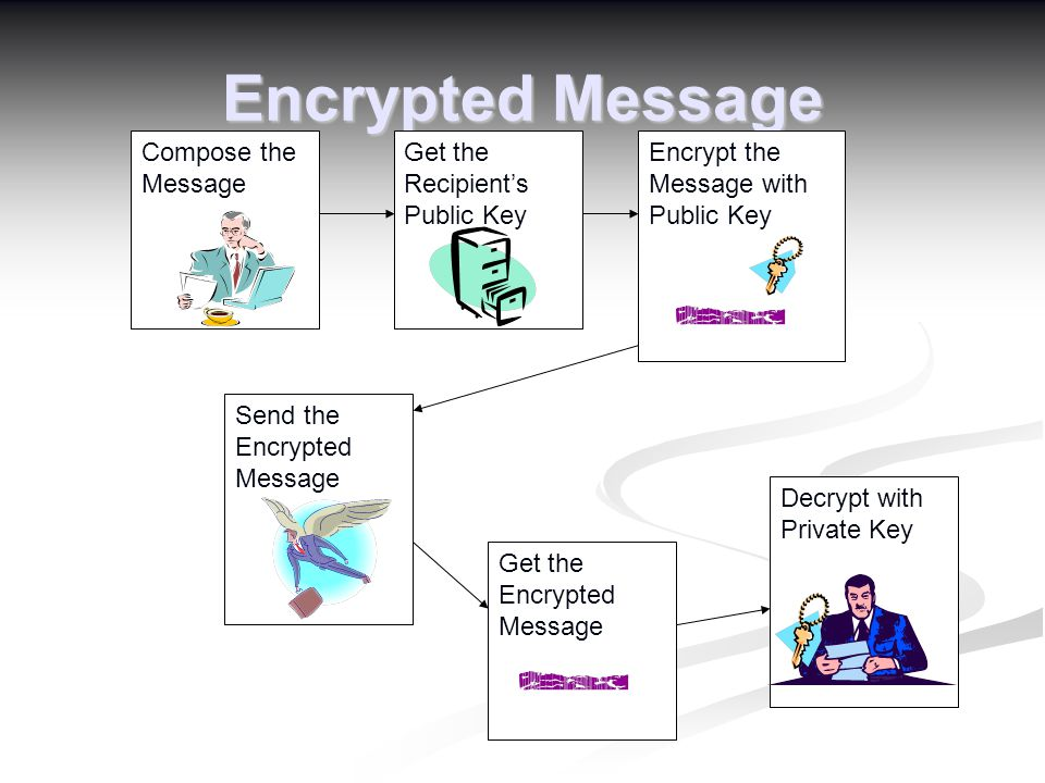 Encrypted Message Compose the Message Get the Recipient's Public Key Encrypt the Message with Public Key Send the Encrypted Message Get the Encrypted Message Decrypt with Private Key