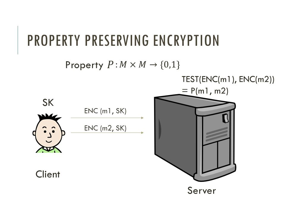 PROPERTY PRESERVING ENCRYPTION SK ENC (m1, SK) ENC (m2, SK) Client Server TEST(ENC(m1), ENC(m2)) = P(m1, m2)