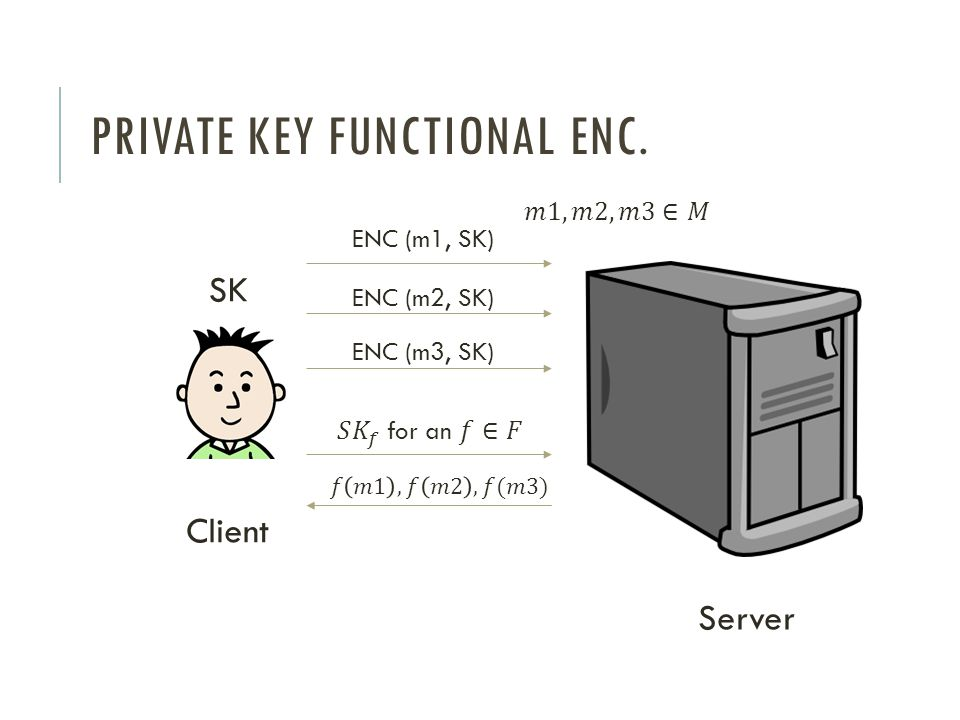 PRIVATE KEY FUNCTIONAL ENC. SK ENC (m1, SK) ENC (m2, SK) ENC (m3, SK) Client Server