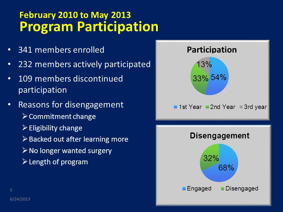 Program Engagement Engagement is key 60 days is turning point for engagement  Anger and resentment turn to acceptance and understanding  Level of engagement is an indicator of successful post-surgery outcome  Connection with coach is a primary motivator for staying on track After 75 days participation, there is positive correlation between length of engagement and decrease in participant's BMI 6/24/2013 7 BMI change vs.